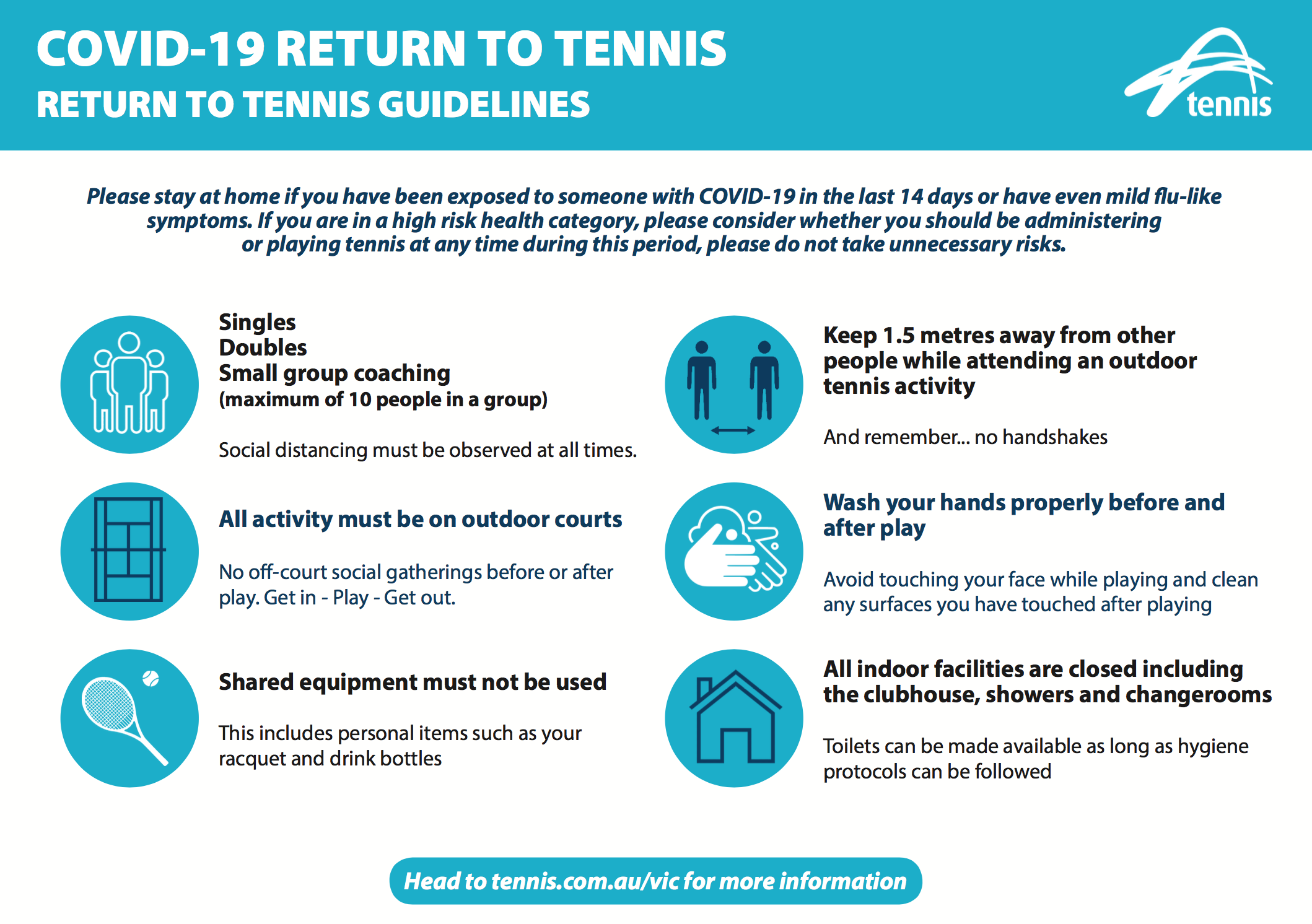 Return to Tennis Guideline